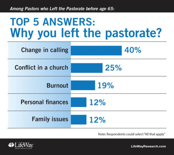 Top 5 Reasons Why 700 Pastors Quit Before Retirement ...