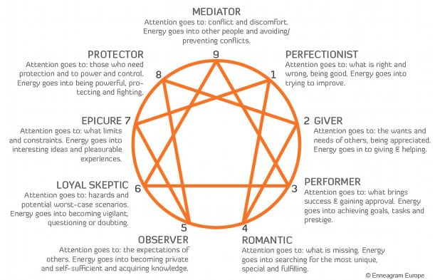 enneagram type 8 and 9 relationship secrets