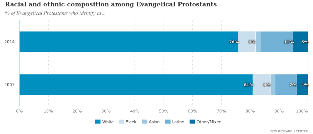 racial_and_ethnic_composition_among_evangelical_protestants