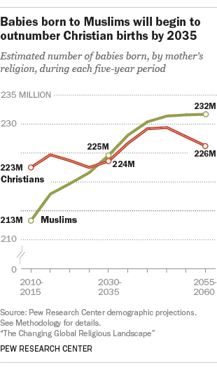 Pew Research Muslim Births Projected To Surpass Christian Births - How many religions in the world 2015