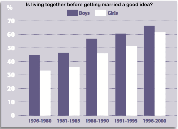 marriage trend