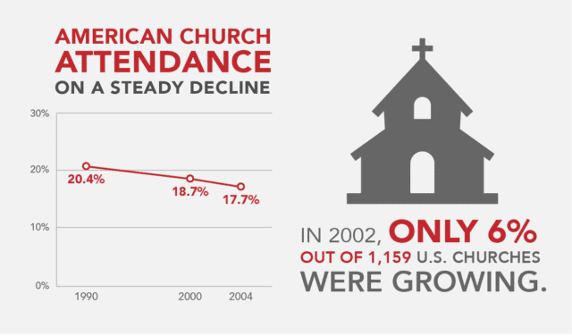 church attendance statistics in 2002