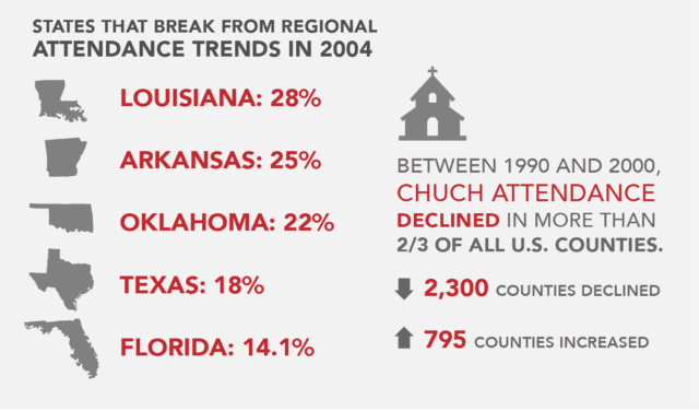 church attendance by state
