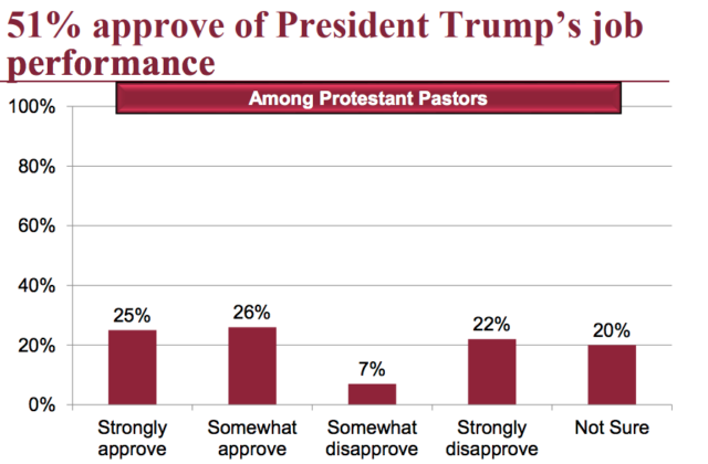 Trump approval rating pastors
